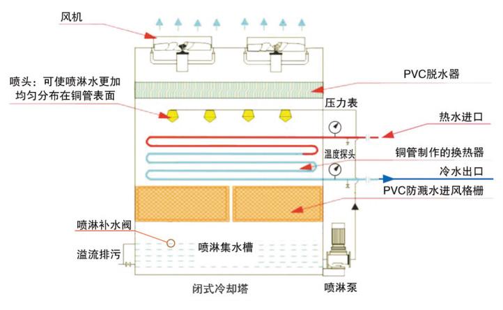 十堰闭式冷却塔的工作原理详解以及发展生产厂家价格