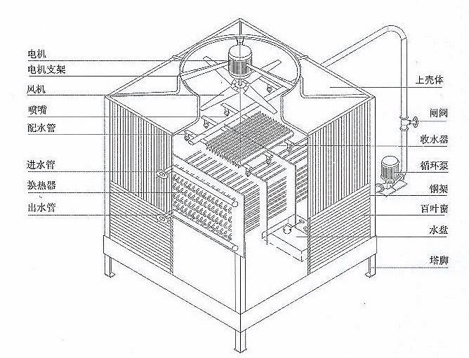 玻璃钢冷却塔的工作原理详解