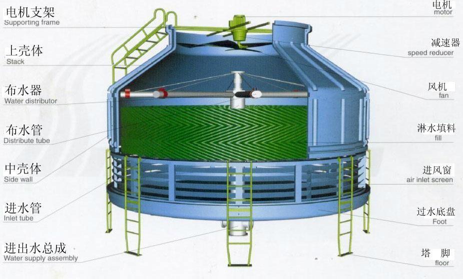 冷却塔配件冷却塔经济运行探讨