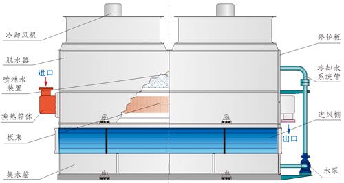 十堰简单介绍密闭式冷却塔的工作原理生产厂家价格