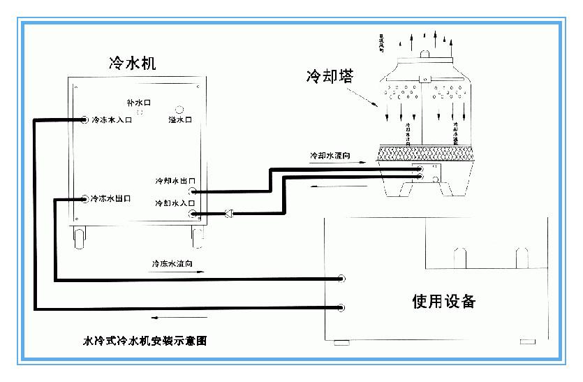 浅谈冷却水塔工作原理生产厂家价格