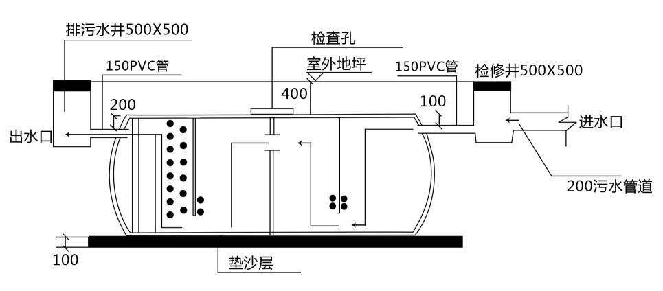 宜春高效波纹玻璃钢化粪池YJBH 安装使用说明生产厂家价格