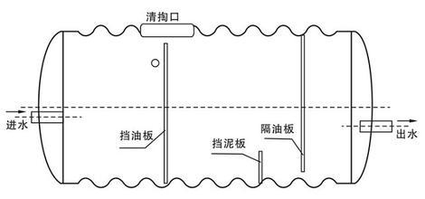 浅述玻璃钢隔油池的工作原理生产厂家价格