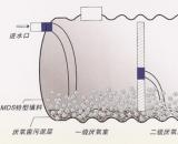 成品玻璃钢化粪池原理介绍