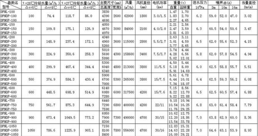 洪江方形逆流式玻璃钢冷却塔参数表及主要说明生产厂家价格