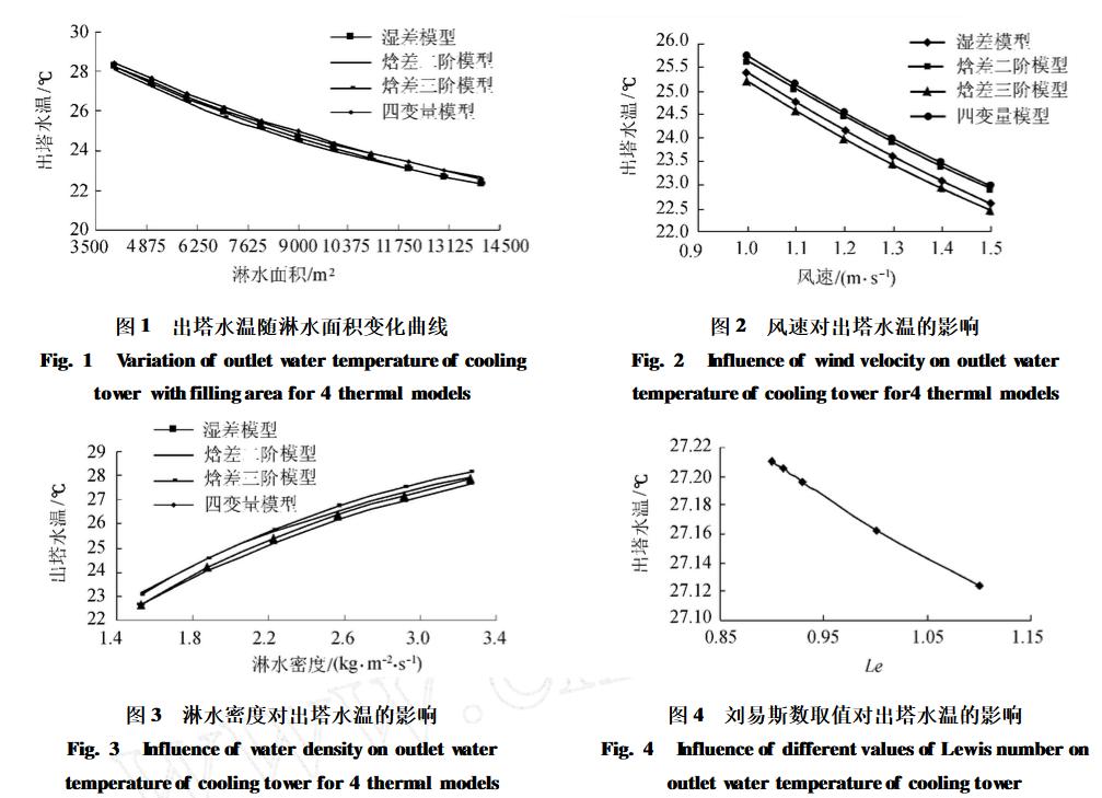 大型冷却塔热力计算模型生产厂家价格