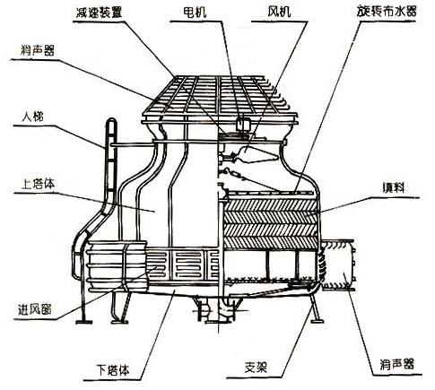 唐山节能型圆形逆流式玻璃钢冷却塔选用及使用生产厂家价格