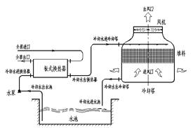 工业冷却塔的工作过程生产厂家价格