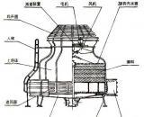 襄樊节能型圆形逆流式玻璃钢冷却塔选用及使用