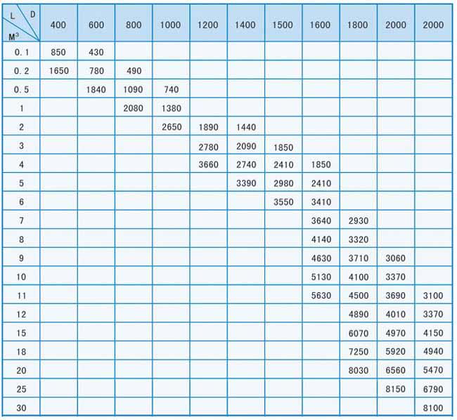玻璃钢容器应用范围及参数