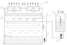 闭式冷却塔工作原理生产厂家价格