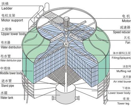 详解冷却塔的构造(图)生产厂家价格