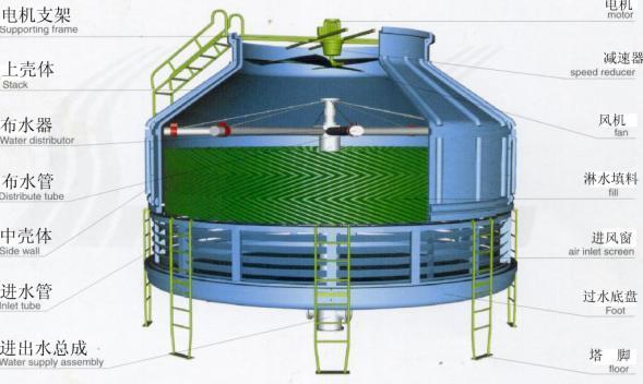 津市港龙科技玻璃钢冷却塔技术参数详解生产厂家价格